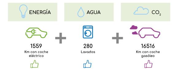 comparativa-impacto-ecologico-etiquetas-adhesivas